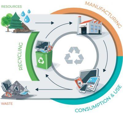 Recycling-Process